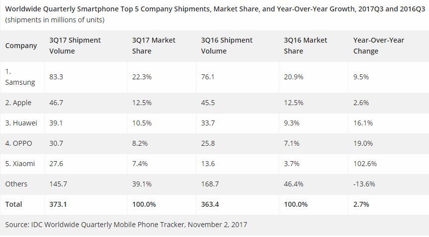 Un bon trimestre pour les constructeurs — Ventes de smartphones