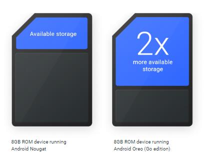 Google lance Android Oreo (Go Edition) pour les appareils d'entrée de gamme