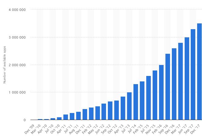 Google a détecté plus de 700.000 applis Android mal intentionnées
