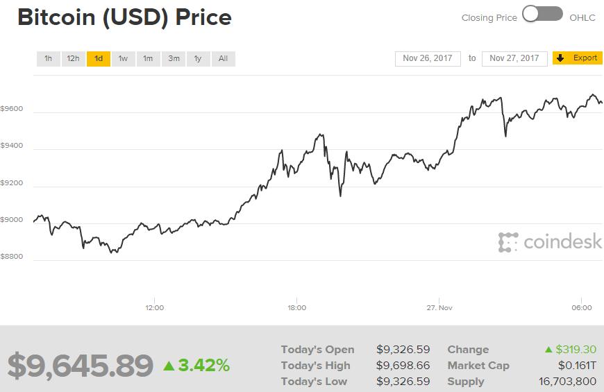 Le Bitcoin explose tout et passe la barre des 10.000 dollars
