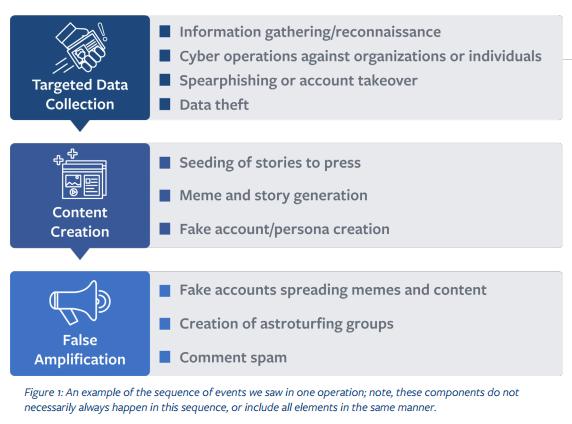 Les objectifs stratégiques déployés par ces faux amplificateurs que Facebook  a notés sont :