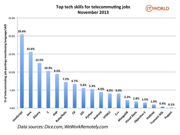 telecommute java jobs