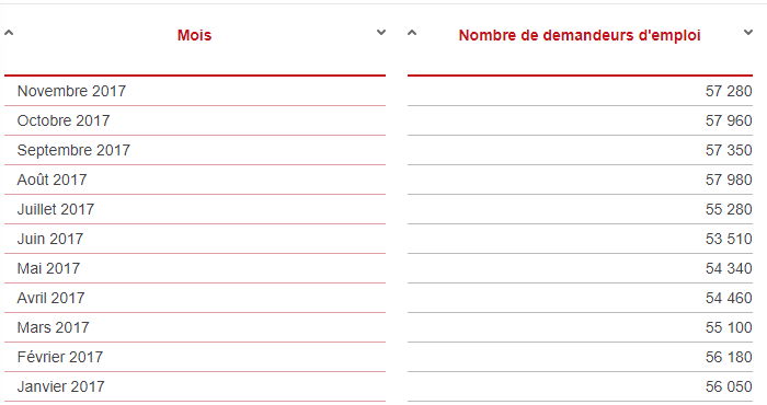 2540 demandeurs d'emploi de moins ce trimestre en Occitanie — Chômage