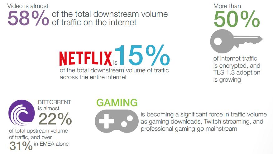 La vidéo occupe 58% de la bande passante mondiale