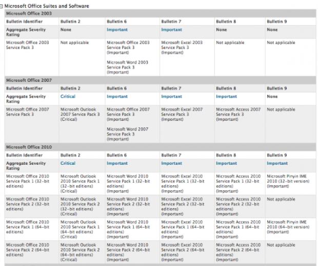 Patch Tuesday : Microsoft corrigera 14 vulnérabilités, dont