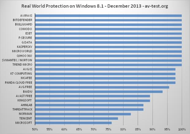 av test livre son comparatif d 39 antivirus sur windows 8 8 1 bitdefender kaspersky et f secure. Black Bedroom Furniture Sets. Home Design Ideas