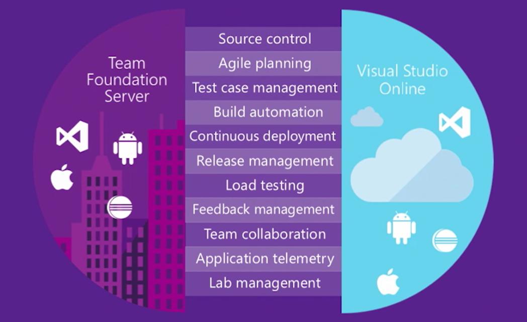 Visual Studio 2015 permet de développer « tout type d